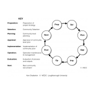 DD4D1-1 Project cycle (Artist: Chatterton, Ken)