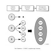 DD4D4-7 Potential technical options (Artist: Chatterton, Ken)