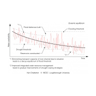 030 Dynamic equilibrium and thresholds (Artist: Chatterton, Ken)