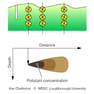 033 Depth distance and concentration variation in groundwater (Artist: Chatterton, Ken)