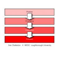 053 Stages of degradation (Artist: Chatterton, Ken)
