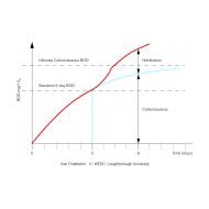 057 BOD demand reaction showing Carbonaceous and Nitrification Demand Curves (Artist: Chatterton, Ken)