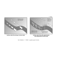 Effects of embankments or bunds on surface water flow ES-DL 35 (Artist: Chatterton, Ken)