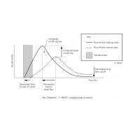 Impact of urbanization on a typical hydrograph ES-DL 22 (Artist: Chatterton, Ken)