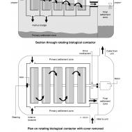 Rotating biological contactor (Artist: Chatterton, Ken)