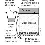 Simple sand filter - section (Artist: Chatterton, Ken)