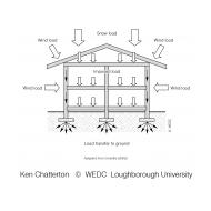 06-03 Load transfer in a building (Artist: Chatterton, Ken)