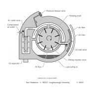 11-04 Rotary vane compressor (Artist: Chatterton, Ken)