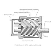 11-05 Rotary gear compressor (Artist: Chatterton, Ken)