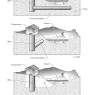 3-5 Possible arrangements of infiltration galleries and collector wells (Artist: Chatterton, Ken)