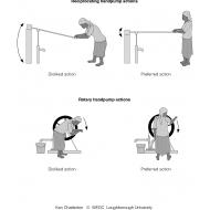 Reciprocating handpumps (Artist: Chatterton, Ken)
