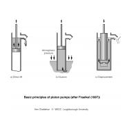 WLC0701 Piston pumps (Artist: Chatterton, Ken)