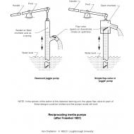 WLC0713 Reciprocating inertia pumps (Artist: Chatterton, Ken)