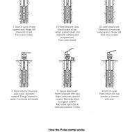 WLC0714 The Pulsa pump (Artist: Chatterton, Ken)