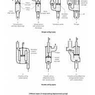 WLC1101 Reciprocating displacement pumps (Artist: Chatterton, Ken)