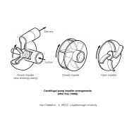 WLC1108 Centrifugal pump impeller arrangements (Artist: Chatterton, Ken)