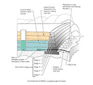 Sand storage dam (Artist: Chatterton, Ken)