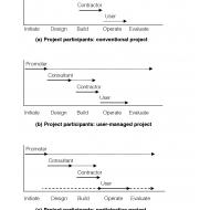 Project control scenarios (Artist: Shaw, Rod)