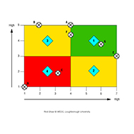 Influence-importance-matrix - colour (Artist: Shaw, Rod)