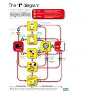 The F Diagram - Portrait (Artist: Shaw, Rod)