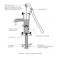 11-19 Workings of a suction lift handpump (Artist: Shaw, Rod)