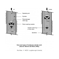 WLC0702 Handpump cylinder (Artist: Shaw, Rod)