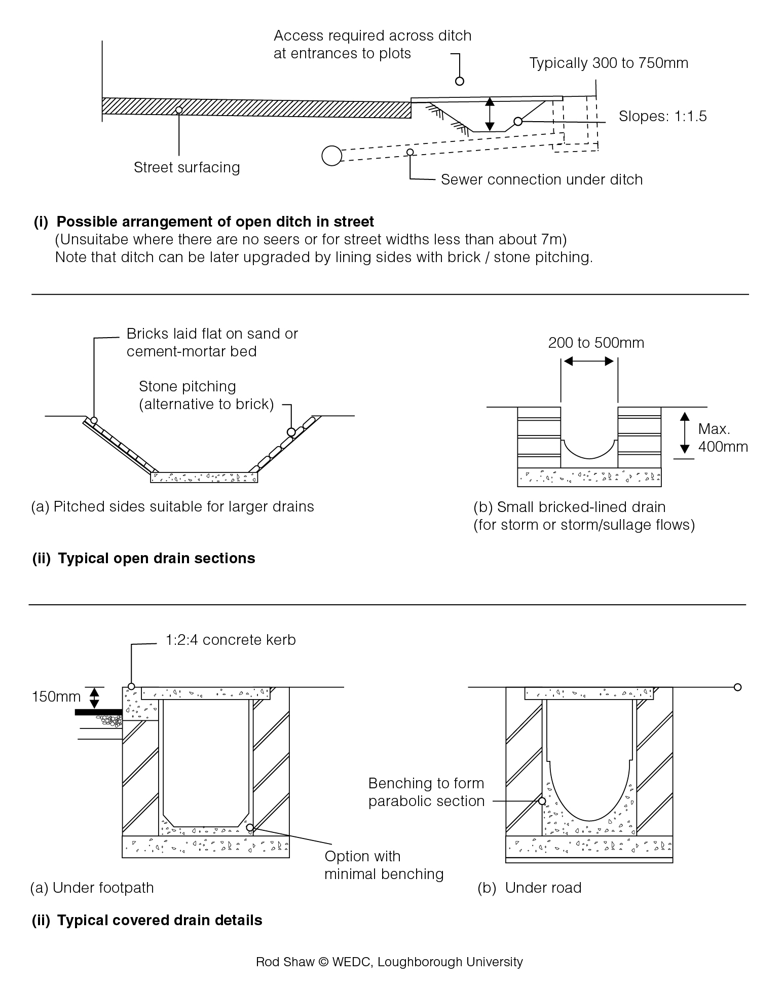 Drainage Channel Diagram Scott Riding Mower Wiring Diagram S on distributor schematic, humbucker pickup electrical schematic, delco alternator schematic,