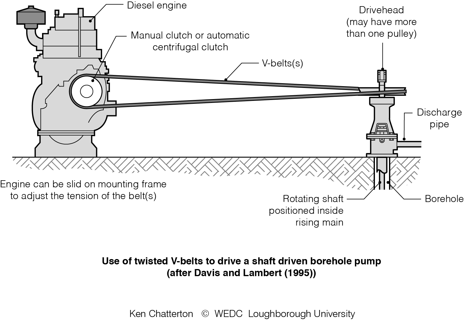 My Wedc Illustrations And Graphics Search The Belt Here Is Diagram Showing Twist Wlc1112 Twisted V Belts For